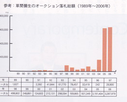 草間弥生の価格.jpg